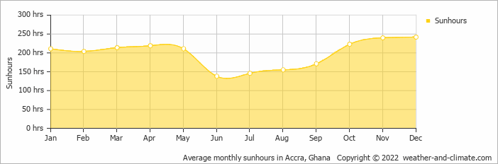 Average monthly sunhours in Accra, Ghana   Copyright © 2018 www.weather-and-climate.com