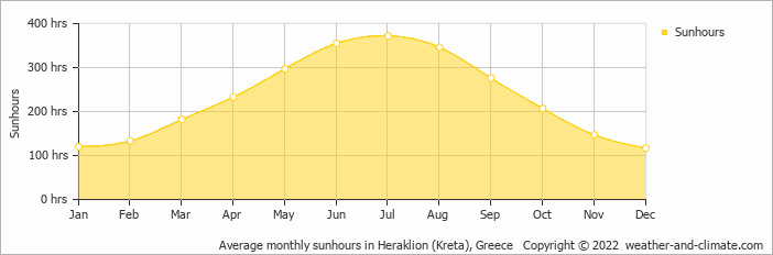 Average monthly sunhours in Heraklion (Kreta), Greece   Copyright © 2013 www.weather-and-climate.com