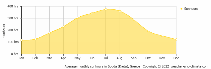Average monthly sunhours in Souda (Kreta), Greece   Copyright © 2018 www.weather-and-climate.com
