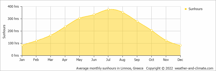Average monthly sunhours in Limnos, Greece   Copyright © 2018 www.weather-and-climate.com