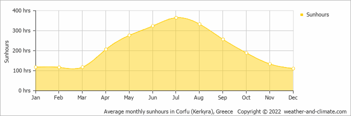 Average monthly sunhours in Kerkira (Korfu), Greece   Copyright © 2018 www.weather-and-climate.com