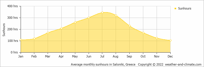 Average monthly sunhours in Saloniki, Greece   Copyright © 2020 www.weather-and-climate.com
