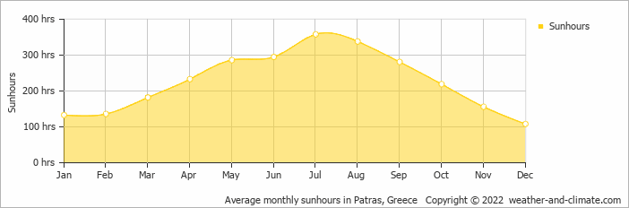 Average monthly sunhours in Patras, Greece   Copyright © 2017 www.weather-and-climate.com