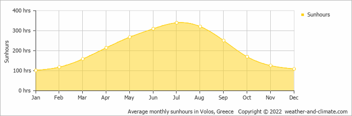 Average monthly sunhours in Volos, Greece