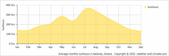 Average monthly sunhours in Kalamai, Greece   Copyright © 2020 www.weather-and-climate.com