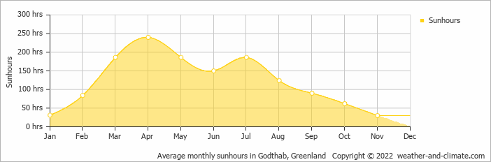 Average monthly sunhours in Godthab, Greenland   Copyright © 2018 www.weather-and-climate.com