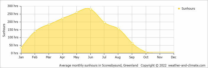 Average monthly sunhours in Scoresbysund, Greenland   Copyright © 2018 www.weather-and-climate.com