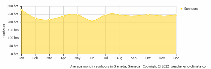 Average monthly sunhours in Grenada, Grenada   Copyright © 2018 www.weather-and-climate.com