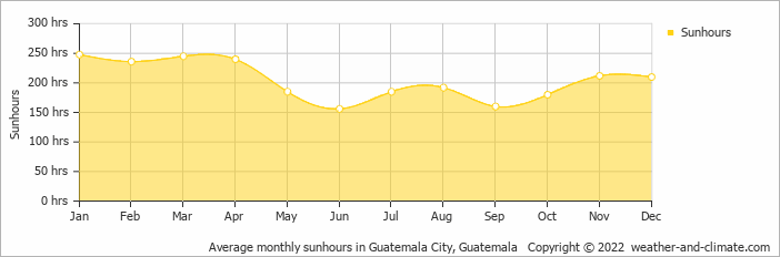 Average monthly sunhours in Gautemala City, Guatemala   Copyright © 2017 www.weather-and-climate.com