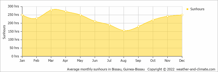 Average monthly sunhours in Bissau, Mali   Copyright © 2017 www.weather-and-climate.com
