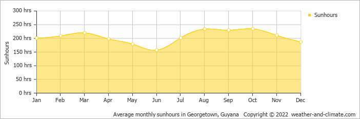 Average monthly sunhours in Georgetown, Guyana   Copyright © 2019 www.weather-and-climate.com