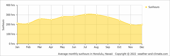 Average monthly sunhours in Honolulu, Hawaii   Copyright © 2019 www.weather-and-climate.com