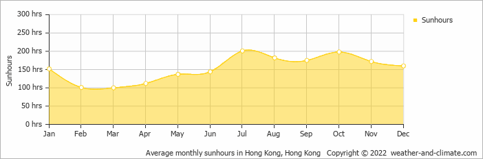 Average monthly sunhours in Hong Kong, Hong Kong   Copyright © 2017 www.weather-and-climate.com