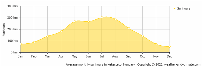 Average monthly sunhours in Kekesteto, Hungary   Copyright © 2018 www.weather-and-climate.com