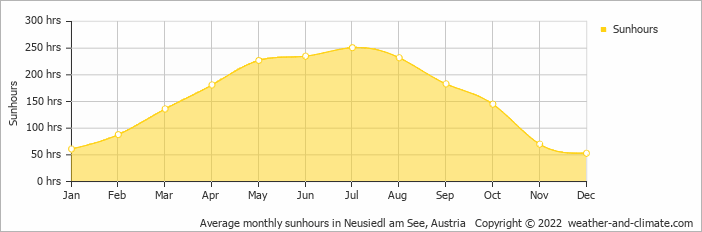 Average monthly sunhours in Neusiedl am See, Austria   Copyright © 2020 www.weather-and-climate.com