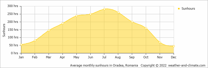 Average monthly sunhours in Oradea, Romania   Copyright © 2018 www.weather-and-climate.com