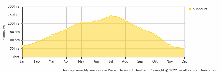 Average monthly sunhours in Wiener Neustadt, Austria   Copyright © 2017 www.weather-and-climate.com
