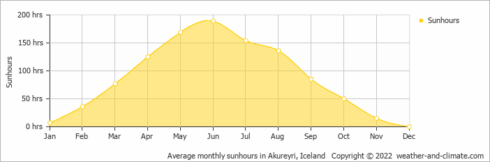 Average monthly sunhours in Akureyri, Iceland   Copyright © 2019 www.weather-and-climate.com
