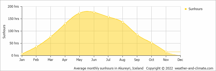 Average monthly sunhours in Akureyri, Iceland   Copyright © 2017 www.weather-and-climate.com