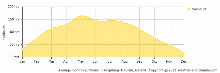 Average monthly sunhours in Kirkjubæjarklaustur, Iceland   Copyright © 2017 www.weather-and-climate.com
