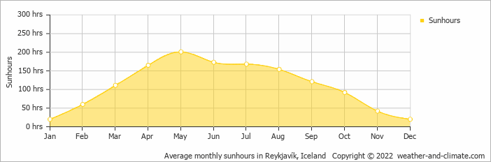 Average monthly sunhours in Reykjavík, Iceland   Copyright © 2018 www.weather-and-climate.com