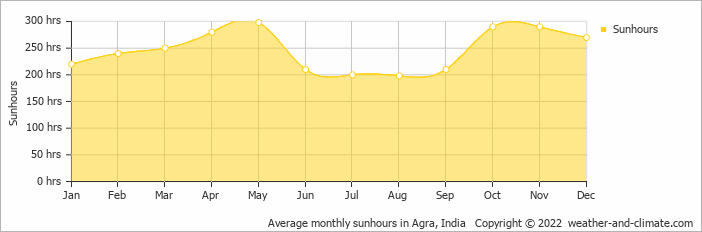 Average monthly sunhours in New Delhi, India   Copyright © 2018 www.weather-and-climate.com