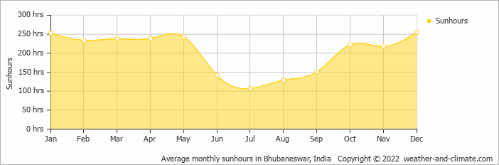 Average monthly sunhours in Bhubaneswar, India   Copyright © 2016 www.weather-and-climate.com
