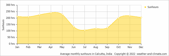 Average monthly sunhours in Calcutta, India   Copyright © 2020 www.weather-and-climate.com