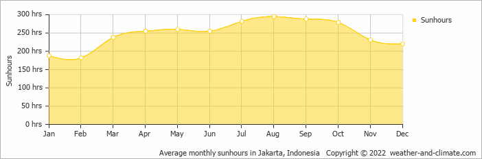 Average monthly sunhours in Jakarta, Indonesia   Copyright © 2020 www.weather-and-climate.com