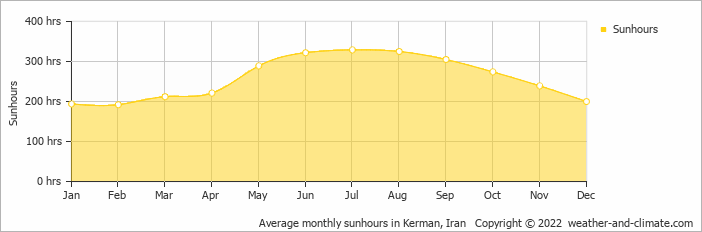 Average monthly sunhours in Kerman, Iran   Copyright © 2019 www.weather-and-climate.com