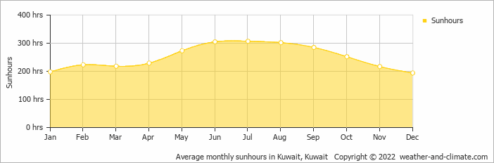 Average monthly sunhours in Kuwait, Kuwait   Copyright © 2017 www.weather-and-climate.com