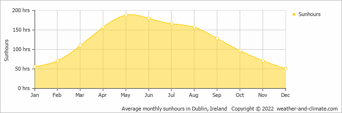 Average monthly sunhours in Dublin, Ireland   Copyright © 2015 www.weather-and-climate.com