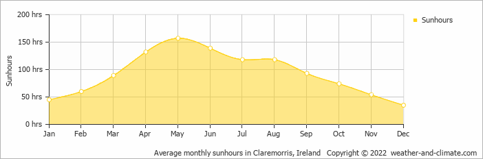 Average monthly sunhours in Claremorris, Ireland   Copyright © 2017 www.weather-and-climate.com