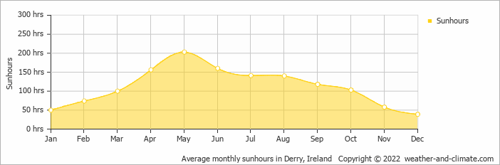 Average monthly sunhours in Belfast, Ireland   Copyright © 2018 www.weather-and-climate.com