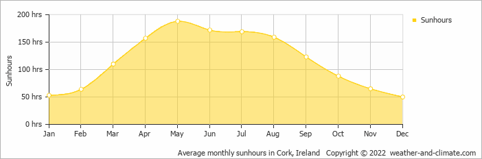 Average monthly sunhours in Cork, Ireland   Copyright © 2018 www.weather-and-climate.com