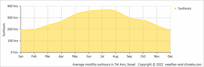Average monthly sunhours in Tel Aviv, Israel   Copyright © 2018 www.weather-and-climate.com
