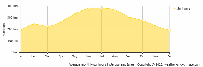 Average monthly sunhours in Jerusalem, Israel   Copyright © 2018 www.weather-and-climate.com