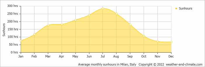 Average monthly sunhours in Milan, Italy   Copyright © 2013 www.weather-and-climate.com