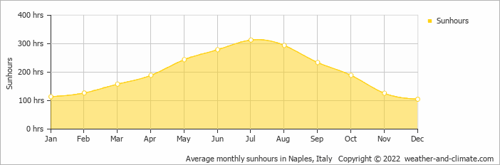 Average monthly sunhours in Naples, Italy   Copyright © 2018 www.weather-and-climate.com