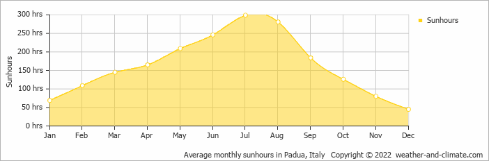 Climate and average monthly weather in Vicenza (Veneto), Italy