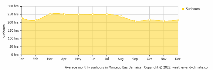 Average monthly sunhours in Montego Bay, Jamaica   Copyright © 2020 www.weather-and-climate.com