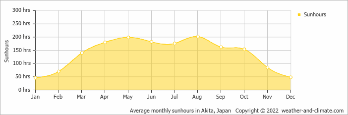 Average monthly sunhours in Akita, Japan   Copyright © 2019 www.weather-and-climate.com