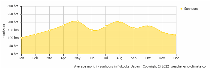 Average monthly sunhours in Fukuoka, Japan   Copyright © 2019 www.weather-and-climate.com