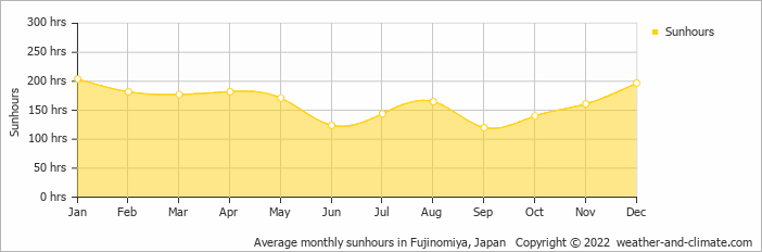 Average monthly sunhours in Omaezaki, Japan   Copyright © 2018 www.weather-and-climate.com