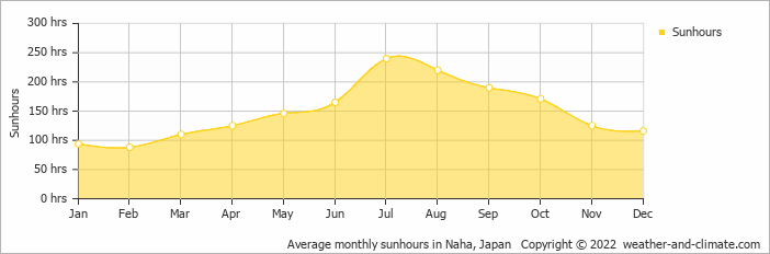 Average monthly sunhours in Tanegashima, Japan   Copyright © 2017 www.weather-and-climate.com