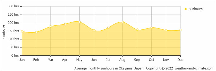 Average monthly sunhours in Hiroshima, Japan   Copyright © 2018 www.weather-and-climate.com