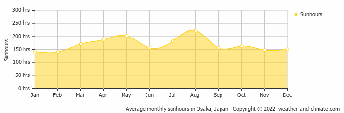 Average monthly sunhours in Nagoya, Japan   Copyright © 2017 www.weather-and-climate.com