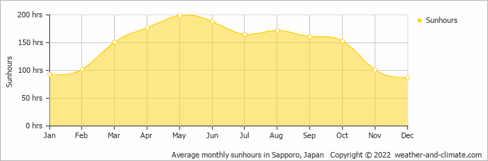 Average monthly sunhours in Urakawa, Japan   Copyright © 2017 www.weather-and-climate.com