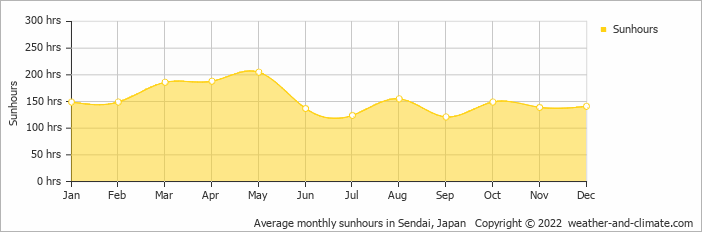 Average monthly sunhours in Sendai, Japan   Copyright © 2018 www.weather-and-climate.com