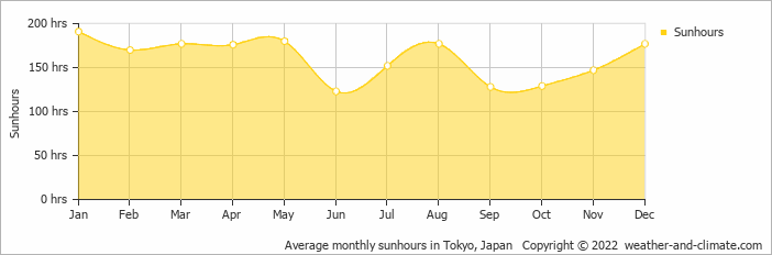 Average monthly sunhours in Tokyo, Japan   Copyright © 2018 www.weather-and-climate.com